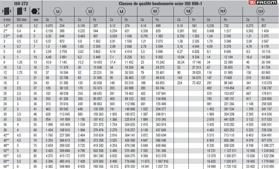 PapyKy remplace les courroies distribution & accésoires. - Page 2 Classes-de-qualite-boulonnerie-acier-iso-898-1-2-logote-facom